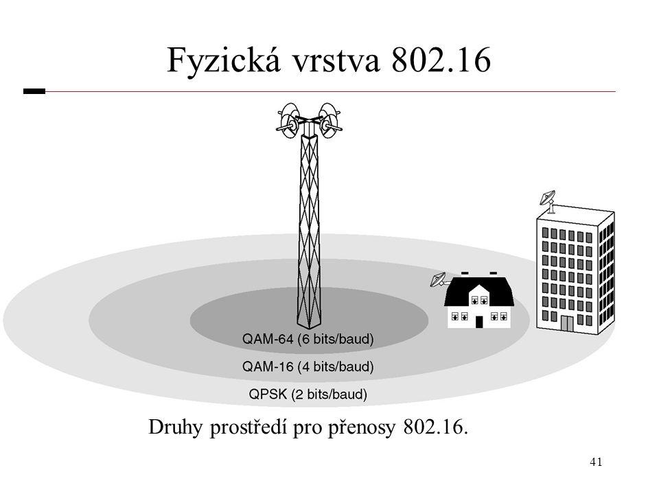 Druhy prostředí pro přenosy 802.16.