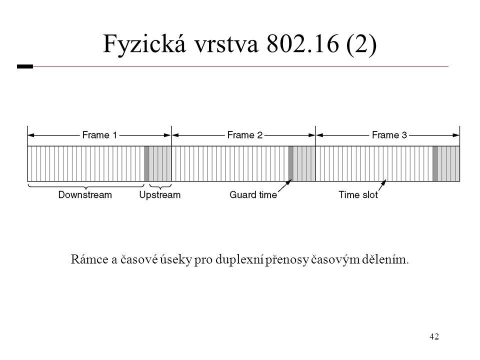 Rámce a časové úseky pro duplexní přenosy časovým dělením.