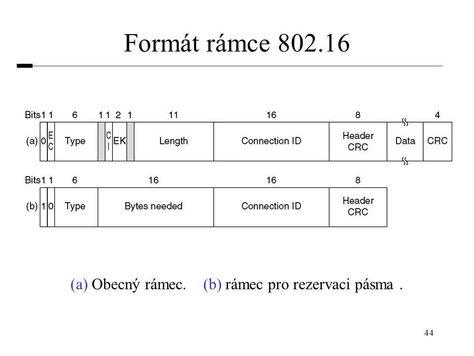 (a) Obecný rámec. (b) rámec pro rezervaci pásma .