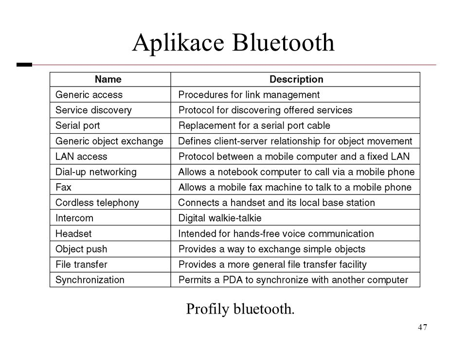 Aplikace Bluetooth Profily bluetooth.