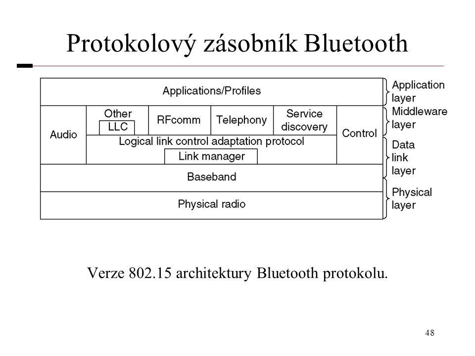 Protokolový zásobník Bluetooth