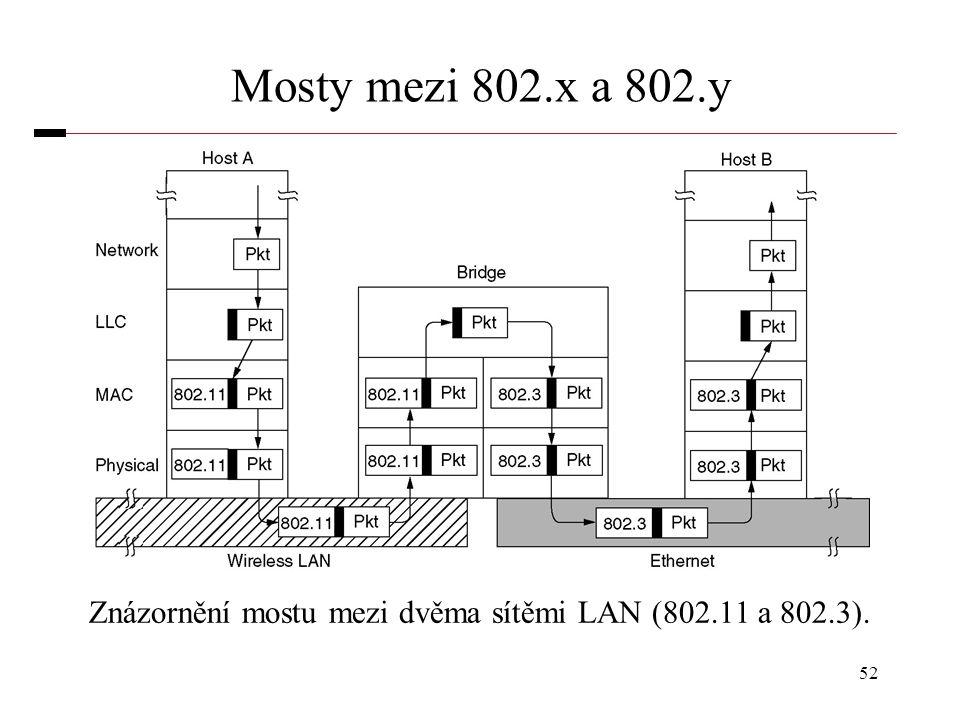Znázornění mostu mezi dvěma sítěmi LAN (802.11 a 802.3).