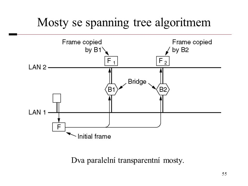 Mosty se spanning tree algoritmem