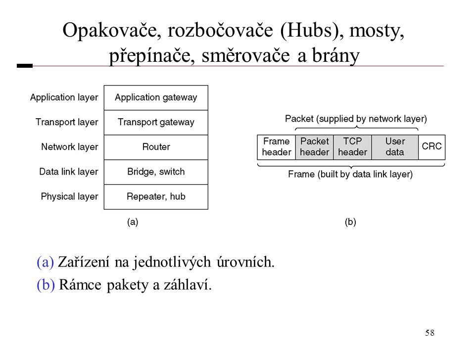Opakovače, rozbočovače (Hubs), mosty, přepínače, směrovače a brány