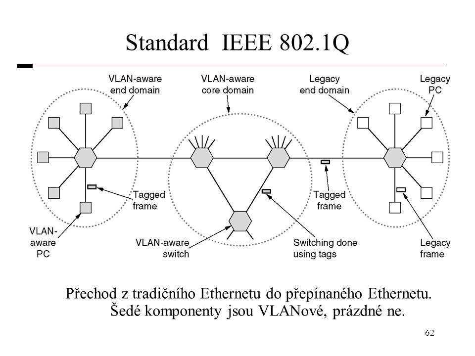 Standard IEEE 802.1Q Přechod z tradičního Ethernetu do přepínaného Ethernetu.
