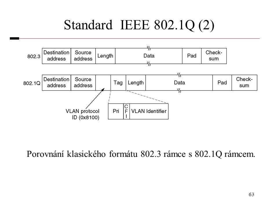 Porovnání klasického formátu 802.3 rámce s 802.1Q rámcem.