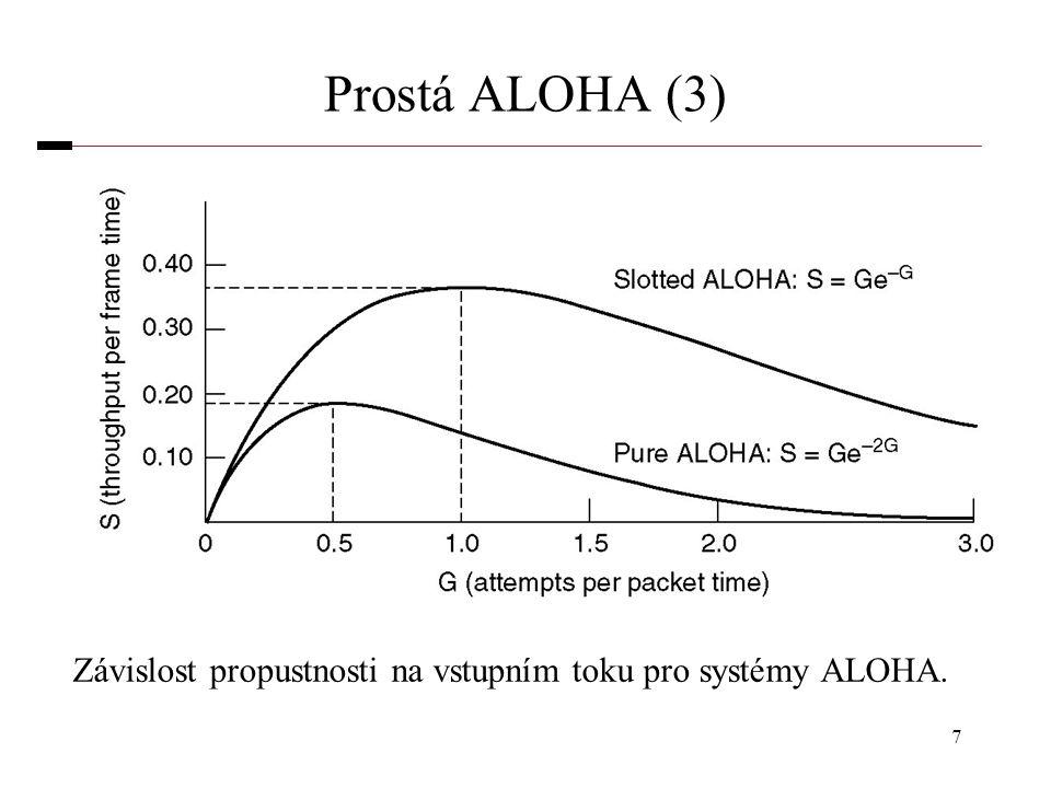 Prostá ALOHA (3) Závislost propustnosti na vstupním toku pro systémy ALOHA.