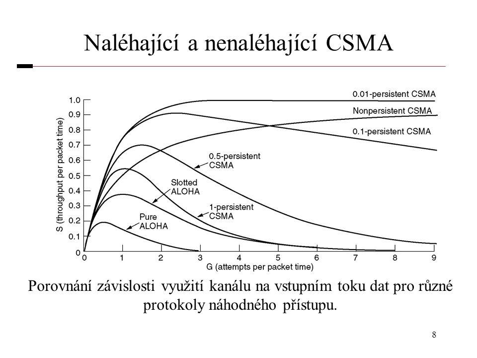 Naléhající a nenaléhající CSMA