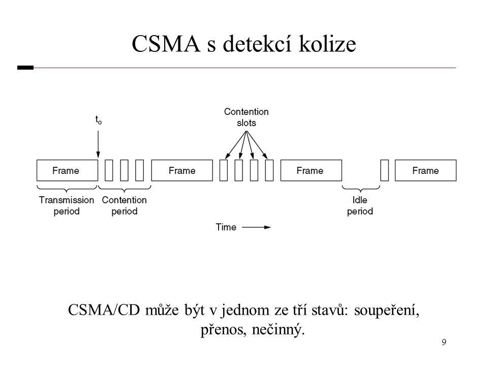 CSMA/CD může být v jednom ze tří stavů: soupeření, přenos, nečinný.