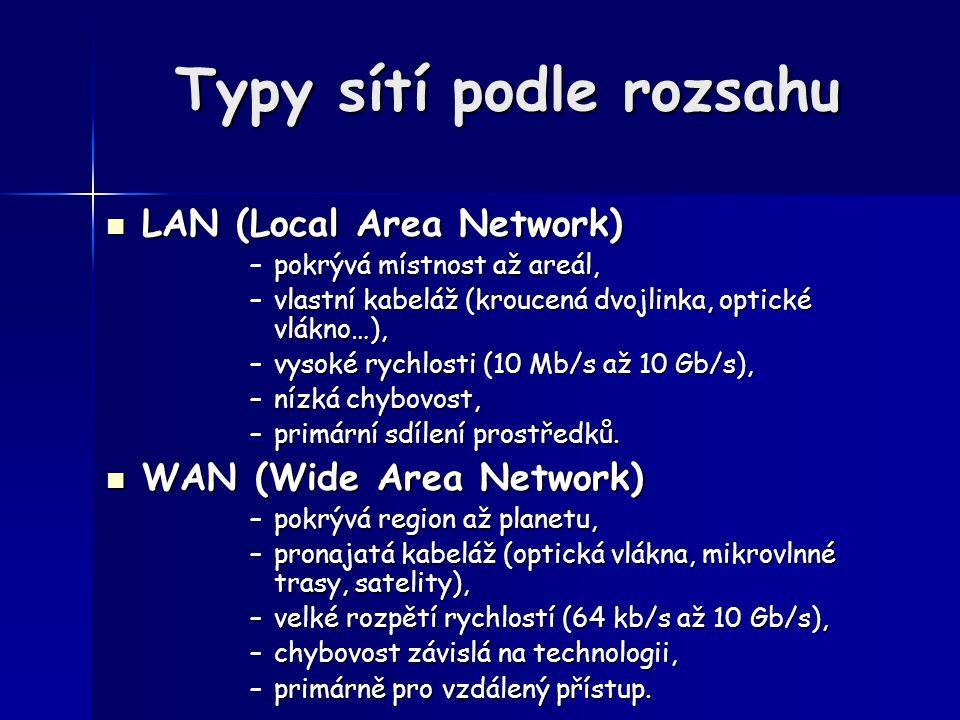 Typy sítí podle rozsahu