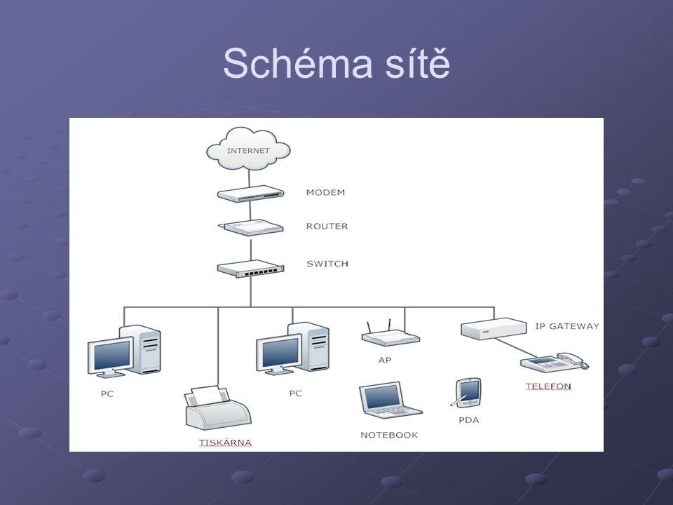 Schéma sítě