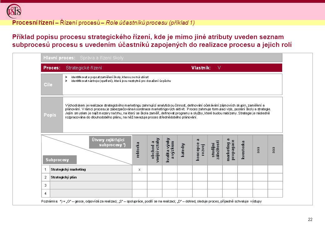 Procesní řízení – Řízení procesů – Role účastníků procesu (příklad 1)