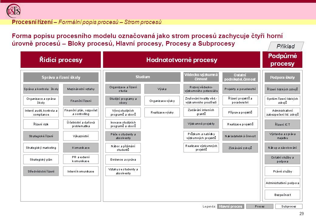 Procesní řízení – Formální popis procesů – Strom procesů
