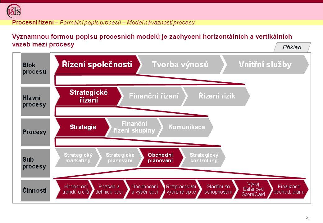 Procesní řízení – Formální popis procesů – Model návaznosti procesů