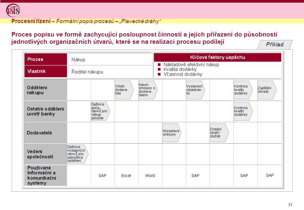 """Procesní řízení – Formální popis procesů – """"Plavecké dráhy"""