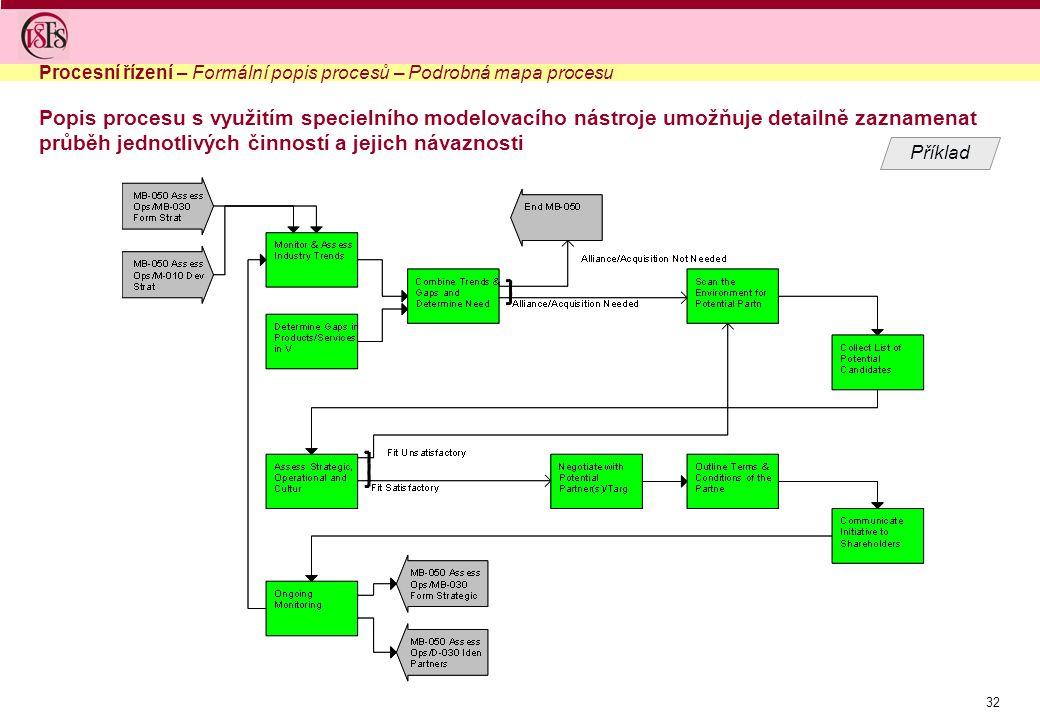 Procesní řízení – Formální popis procesů – Podrobná mapa procesu