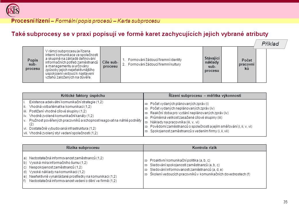 Procesní řízení – Formální popis procesů – Karta subprocesu
