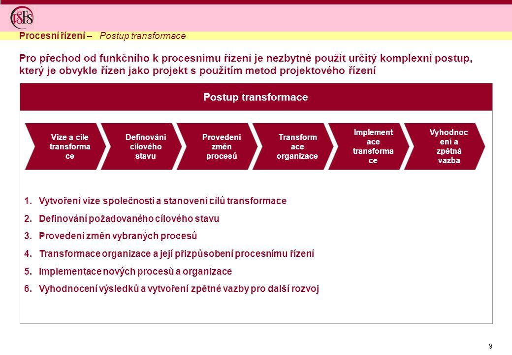 Procesní řízení – Postup transformace