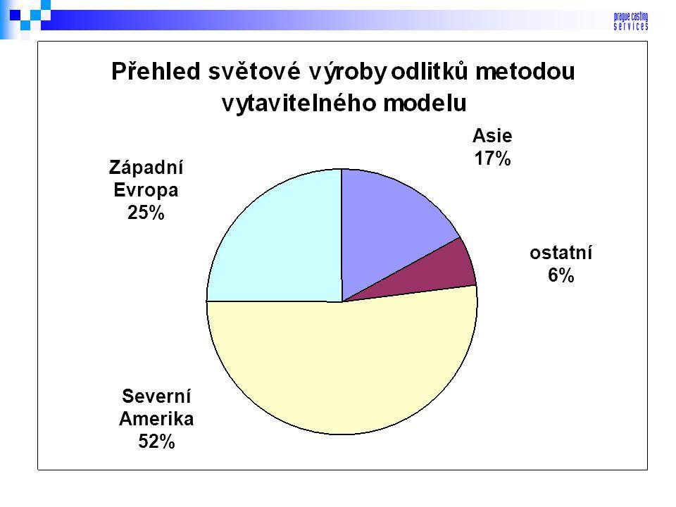 Asie 17% Západní Evropa 25% ostatní 6% Severní Amerika 52%