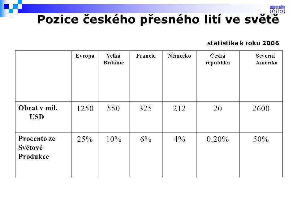 Pozice českého přesného lití ve světě statistika k roku 2006