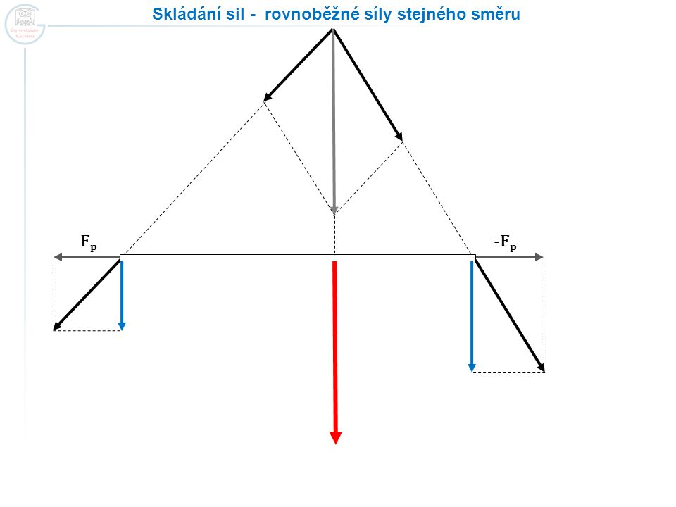 Skládání sil - rovnoběžné síly stejného směru