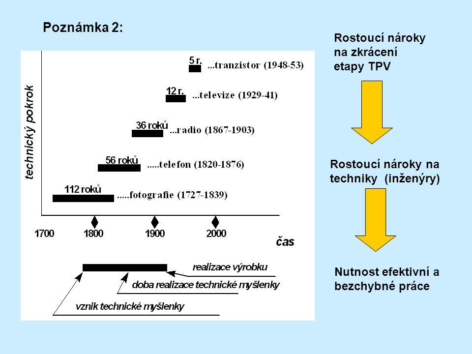 Poznámka 2: Rostoucí nároky na zkrácení etapy TPV