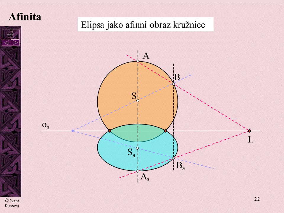 Afinita Elipsa jako afinní obraz kružnice A B S oa I. Sa Ba Aa cc