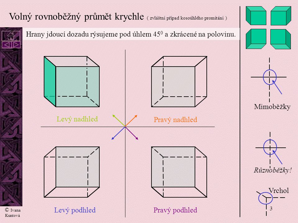 Volný rovnoběžný průmět krychle ( zvláštní případ kosoúhlého promítání )