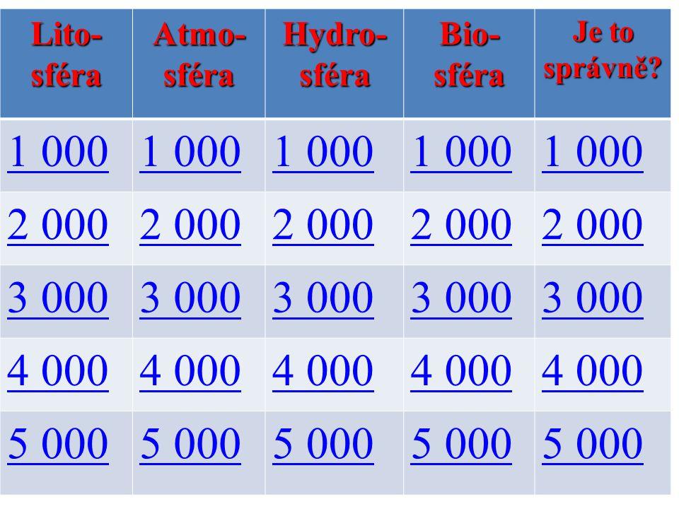 1 000 2 000 3 000 4 000 5 000 Lito- sféra Atmo- Hydro- Bio-