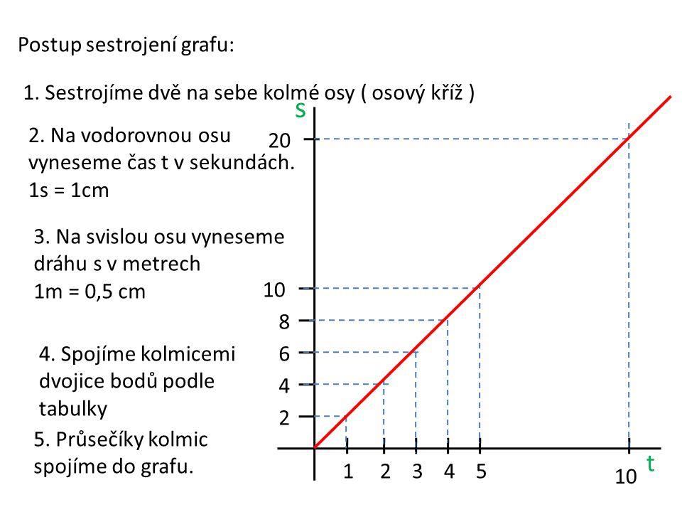 s t Postup sestrojení grafu: