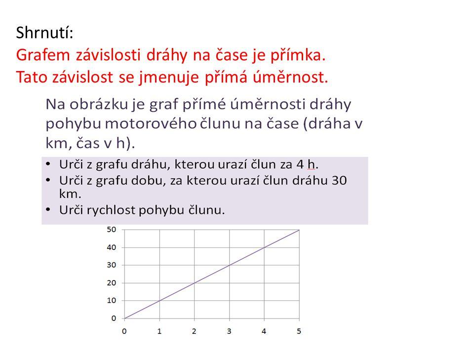 Shrnutí: Grafem závislosti dráhy na čase je přímka. Tato závislost se jmenuje přímá úměrnost.