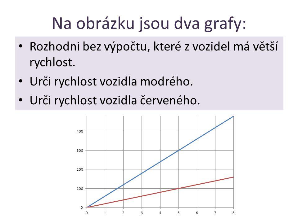 Na obrázku jsou dva grafy: