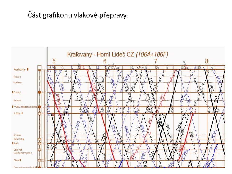 Část grafikonu vlakové přepravy.