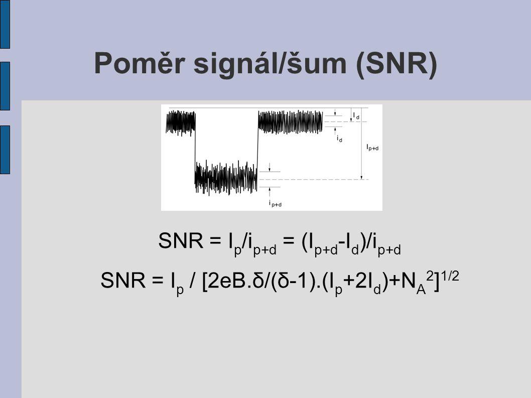 Poměr signál/šum (SNR)