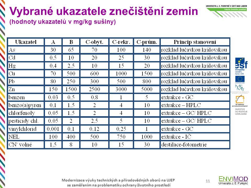 Vybrané ukazatele znečištění zemin (hodnoty ukazatelů v mg/kg sušiny)