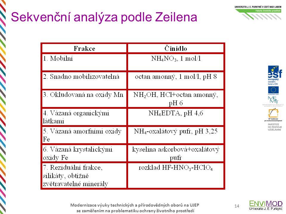 Sekvenční analýza podle Zeilena