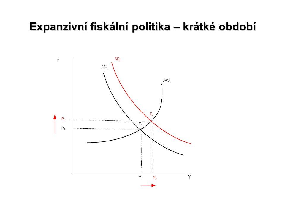 Expanzivní fiskální politika – krátké období