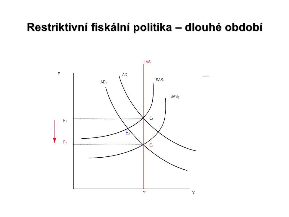 Restriktivní fiskální politika – dlouhé období