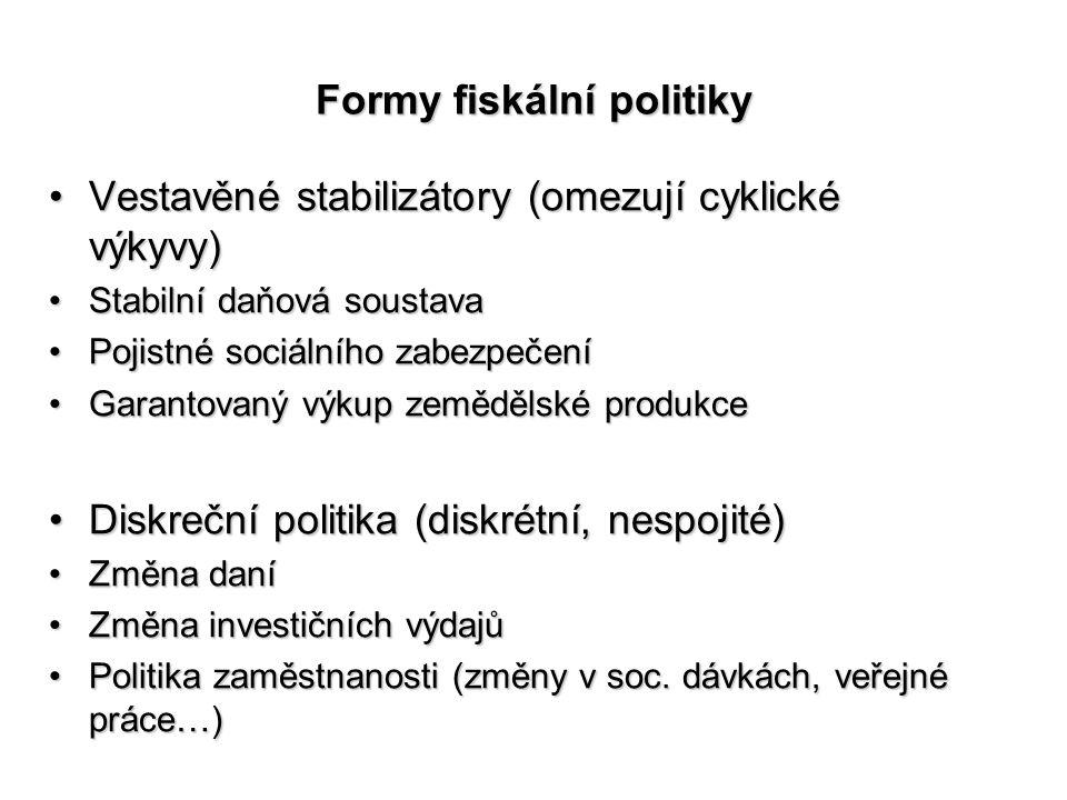 Formy fiskální politiky