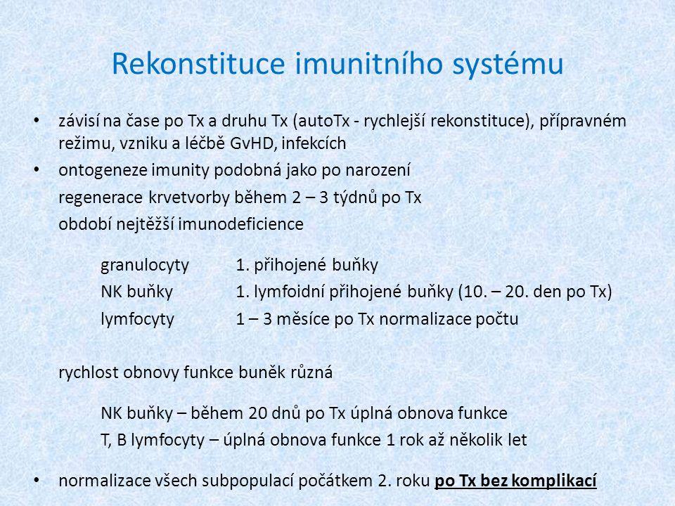 Rekonstituce imunitního systému