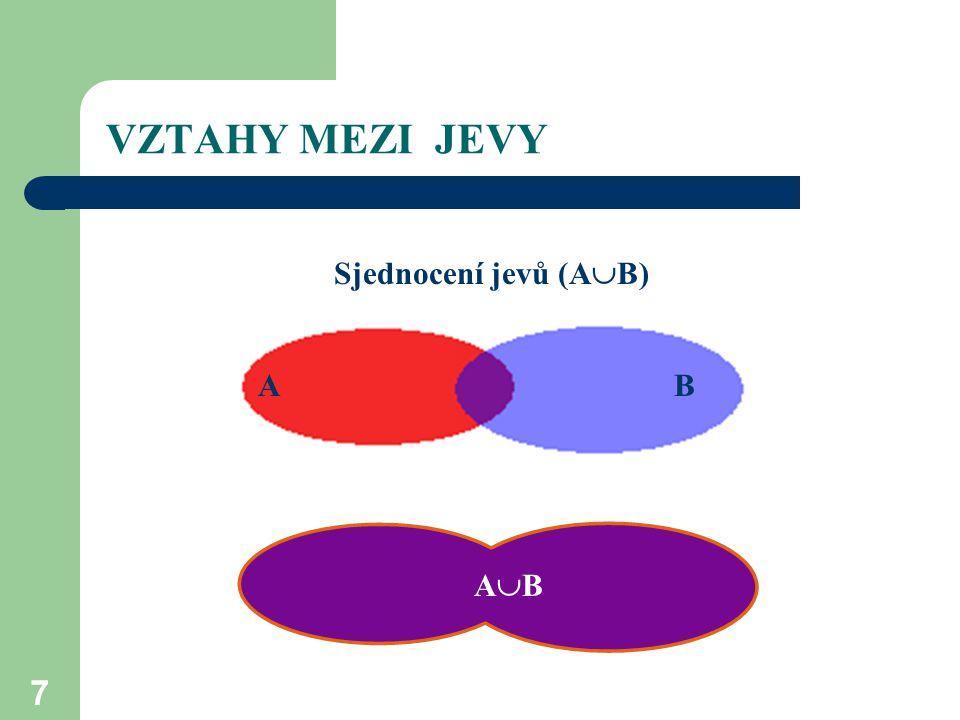 VZTAHY MEZI JEVY Sjednocení jevů (AB) A B A B AB AB