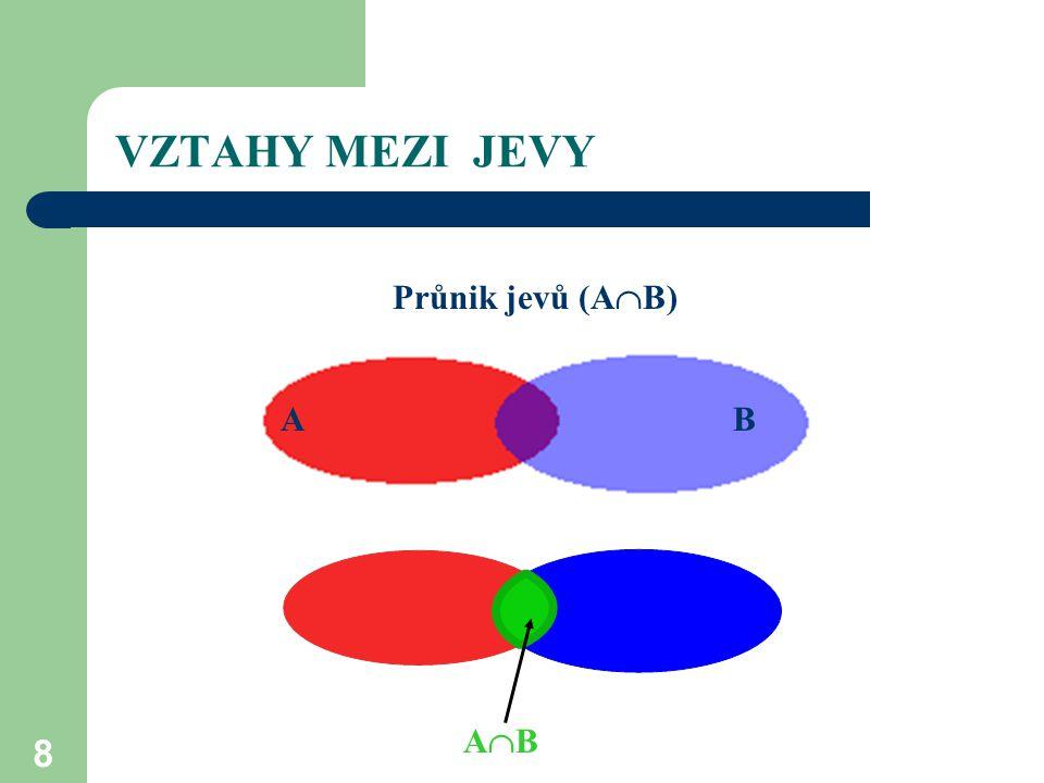 VZTAHY MEZI JEVY Průnik jevů (AB) A B A B AB A AB