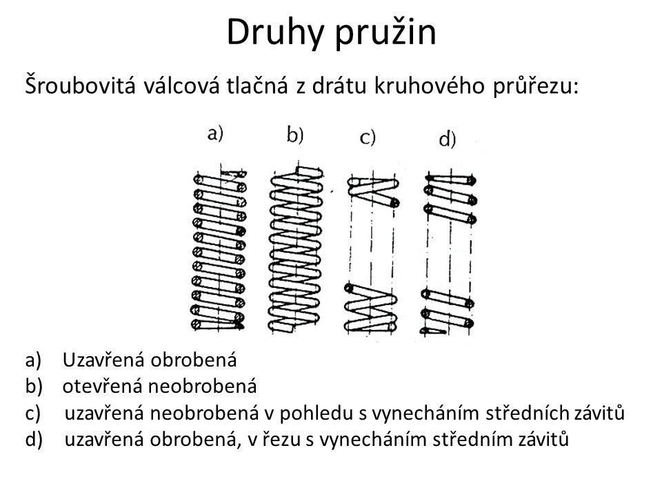 Druhy pružin Šroubovitá válcová tlačná z drátu kruhového průřezu: