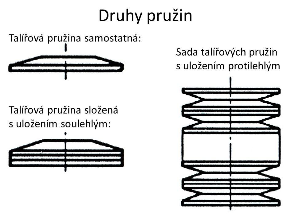 Druhy pružin Talířová pružina samostatná: