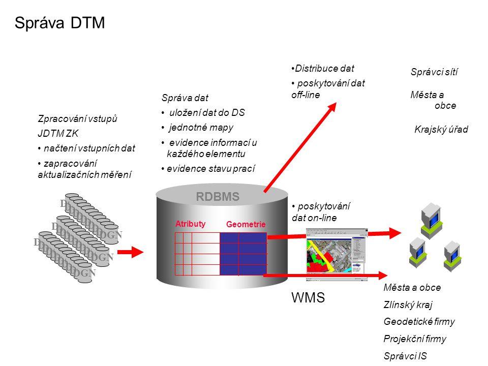 Správa DTM WMS RDBMS DGN DGN DGN Distribuce dat Správci sítí