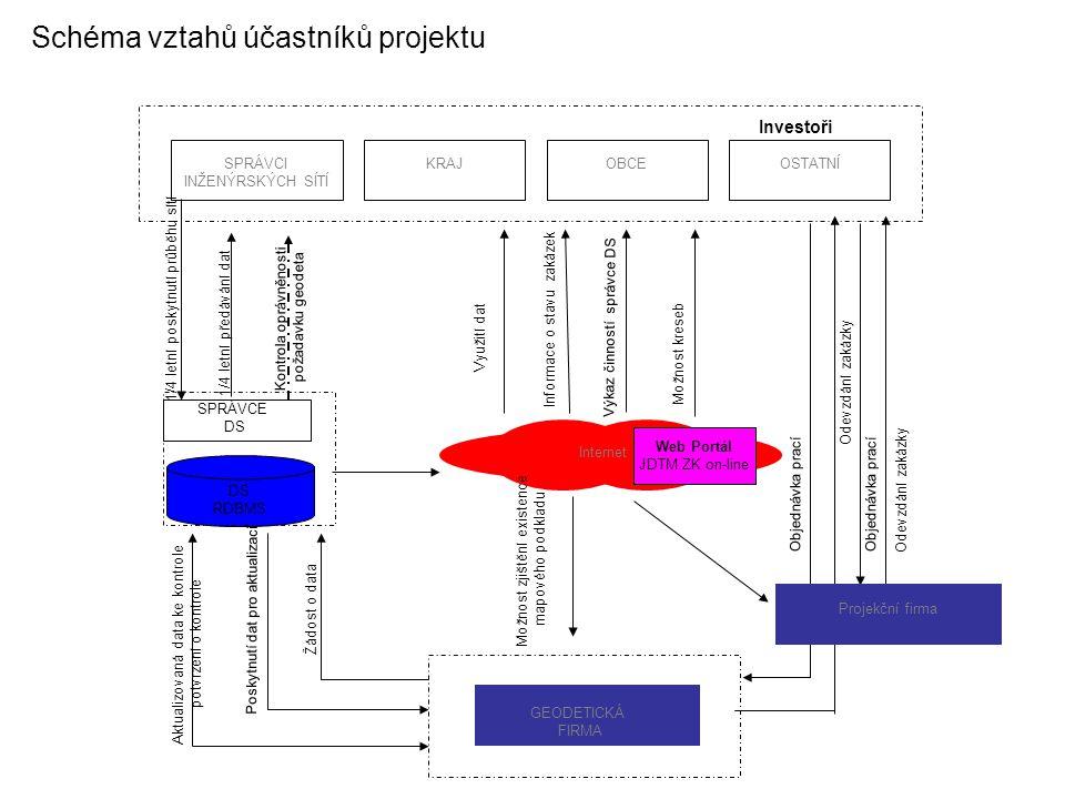 Schéma vztahů účastníků projektu