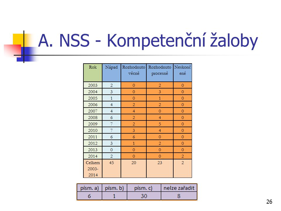 A. NSS - Kompetenční žaloby