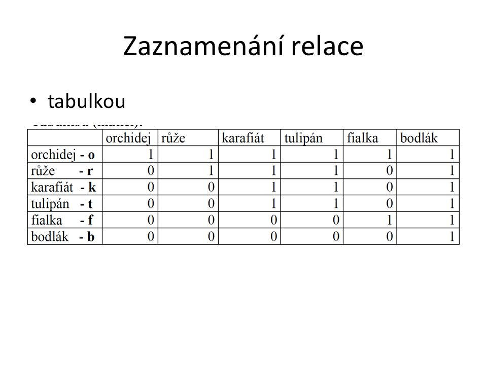 Zaznamenání relace tabulkou