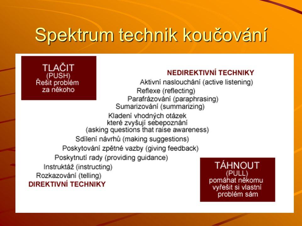 Spektrum technik koučování