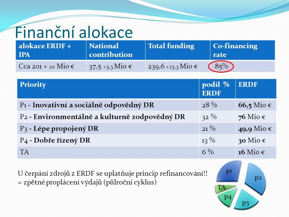 Finanční alokace alokace ERDF + IPA National contribution